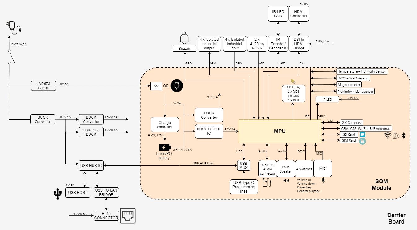 IoT-Edge-Gateway-New_non_brdr